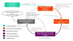 ux im user centered design-process