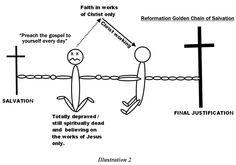 Gospel Sanctification