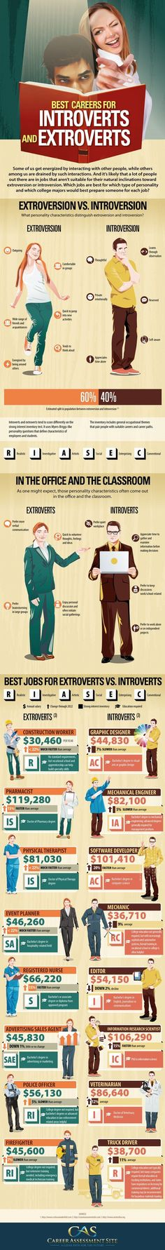 Psychology infographic and charts The Career Assessment Site found the best careers for introverts versus for extr. Infographic Description The Career Assessment Site found the best careers for introverts versus for extroverts. Career Path, Career Advice, Career Ideas, Career Planning, Career Help, Leadership, Career Assessment, Coaching, College Majors