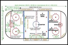 of a regulation size ice hockey rink with dimensions and layoutDiagram of a regulation size ice hockey r.Diagram of a regulation size ice hockey rink with dimensions and layoutDiagram of a regulation size ice hockey r. Ice Hockey Rules, Ice Hockey Rink, Hockey Party, Hockey Games, Hockey Drills, Funny Hockey, Hockey Sayings, Ice Hockey Players, Ice Rink