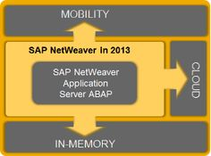 SAP TechEd 2012 – ABAP for SAP HANA: overview