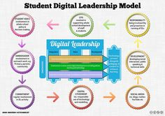 B4zsGijCAAIOWYK.jpg:large (1024×723) Student Leadership Model