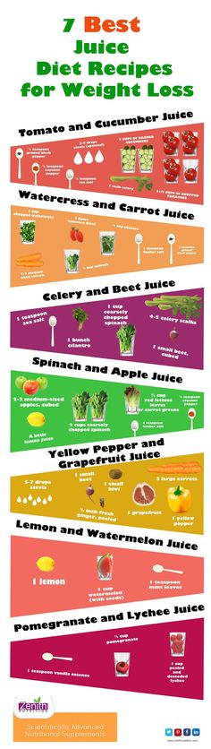 7 best juice diet recipes for weight loss. Best supplements from Zenith Nutrition. Health Supplements. Nutritional Supplements. Health Infographics