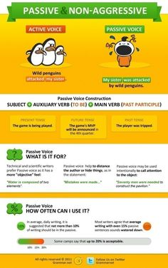 Active and passive voice + active verbs to use.   Writing ...