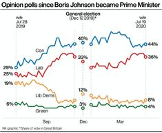 Boris Johnson's first year as PM: How the polls have changed (AOL Jul 22 2020) When Boris Johnson became prime minister on July 24 2019, his party was languishing in the polls and had not long suffered one of its worst ever performances at the ballot box, securing just 9% of the vote in elections to the European Parliament.