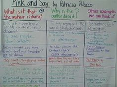These are Very STAAR TEST IDEAS!Teaching Deeper Thinking: Pink and Say author's craft graphic organizer