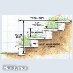 Outdoor Landscaping Ideas hill steps | How to Build a Garden Path