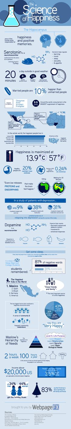 Science Of Happiness - Infographic