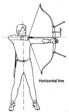 Diagram Process Of Shooting A Bow Archery Lessons