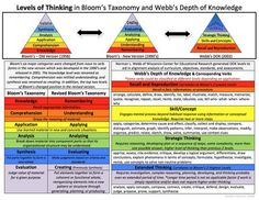 W hat is Depth of Knowledge? The DOK has 4 levels. Depth of Knowledge, or DOK, is a way to think about content complexity, not content difficulty. Instructional Coaching, Instructional Technology, Instructional Strategies, Teaching Strategies, Teaching Tips, Learning Objectives, Teaching Art, Curriculum, Depth Of Knowledge