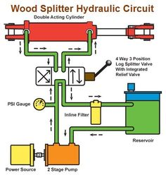 This Is How Cycle Speed Works On A Wood Splitter. Use the Calculator To Calculate Log Splitter Cycle Time and Force for Splitting Logs and Returning To The Starting Position Welded Metal Projects, Welding Projects, Firewood Processor, Homemade Tractor, Power Hammer, Log Splitter, Hydraulic Pump, Hydraulic System, Homemade Tools