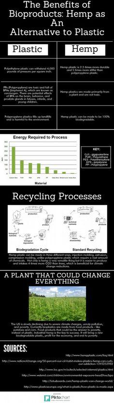 energy.gov/eere/bioenergy/2016-bioenergizeme-infographic-challenge-hemp-alternative-plastic
