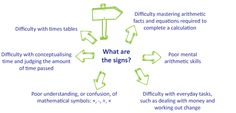 Dyscalculia - What are the signs?