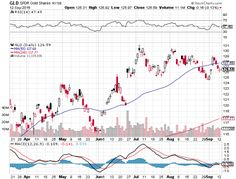 While the SPDR Gold Shares (NYSEArca: GLD), iShares Gold Trust (NYSEArca: IAU) and ETFS Physical Swiss Gold Shares (NYSEArca: SGOL) and other gold-related exchange traded products, some critics have questioned the veracity of demand for the yellow metal. Gold Exchange, Stock Charts, Rebounding