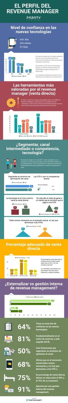 #kevelair Así es la visión del revenue manager #kevelairamerica