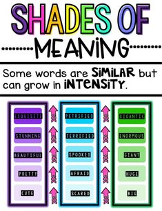 Teaching Shades of Meaning Teach students to distinguish shades of meaning among verbs differing in manner and adjectives differing in intensity with this engaging hands-on resource. This bundle includes mini-lessons, games, a FoldOver book, task cards, vocabulary timelines, printables, and a quick assessment. #HollieGriffithTeaching #KidsActivities #HandsOnLearning