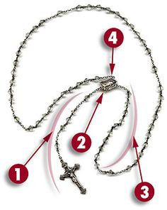 Chaplet of Divine Mercy. How to pray the Chaplet. Divine Mercy Novena, Fulton Sheen, Apostles Creed, Sign Of The Cross, Holy Rosary, Spiritus, Religious Education, Hail Mary, Catholic Prayers