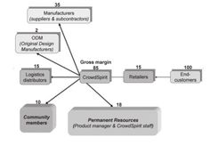 Chanal, V., & Caron-Fasan, M.-L. (2010). The Difficulties Involved in Developing Business Models Open to Innovation Communities: The Case of a Crowdsourcing Platform. Management, 13(4), 318-340