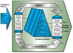 Other Architectures and Frameworks. Federal Enterprise Architecture Framework (FEAF) (Version 1.1) (US)