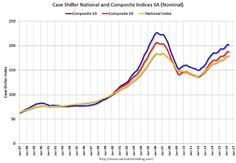 Case-Shiller: National House Price Index increased 5.0% year-over-year in May