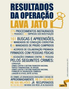 Operação Lava Jato #PT #Corrupção #Brasil