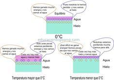 intercambio de moleculas interfase agua hielo Diana, Map, Educational Activities, Ice, Fishing, Water, Location Map, Maps