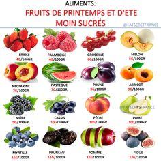 """Fatsecret-France on Instagram: """"Le fructose est le sucre présent dans les fruits. Sucre """"simple"""", il se comporte cependant comme un sucre complexe. En temps normal, les…"""""""