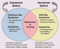 Dopamine vs Serotonin deficiencies (naturally treated with L-Tyrosine or L-Tryptophan, respectively) Mental Health Nursing, Mental Health Awareness, Disability Awareness, Dental Health, Obsessive Thoughts, Compulsive Behavior, Psychiatric Nursing, Info Board, Stress