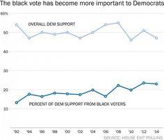 Hillary Clinton Least Popular Democrat with Blacks Since 1960 - http://conservativeread.com/hillary-clinton-least-popular-democrat-with-blacks-since-1960/