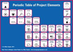 One of the joys of project management, I tell people, is its potential for creativity. And as someone who loves a good management or leadership model or tool, I am always on the lookout for new one… Change Management, Business Management, Time Management, Business Planning, Knowledge Management, Program Management, Talent Management, Element Project, Leadership Models