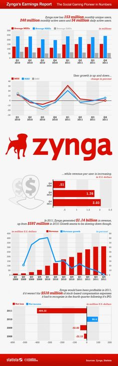 Zynga's Earnings Report: The Social Gaming Pioneer in Numbers [INFOGRAPHIC]
