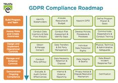 What you Need to Know About the GDPR: Practical Steps to Address GDPR Compliance | TRUSTe Data Protection Officer, General Data Protection Regulation, Data Architecture, Gdpr Compliance, Corporate Social Responsibility, Business Analyst, Data Science, Computer Science, Risk Management