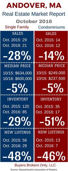 Andover, Massachusetts real estate market report.