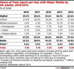 Digital Set to Surpass TV in Time Spent with Media in the UK