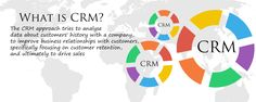 WHAT IS CRM? and why you need it