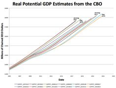 Predicting real potential GDP. Another long lost form of art, looks like it...