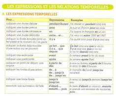 Les expressions temporelles.