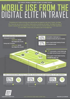 Digital usage among digital elite travelers and  non-digital elite.
