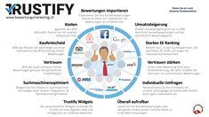 Kundenbewertungen auf vielen unterschiedlichen Plattformen sind unübersichtlich und machen oftmals auch keinen Sinn. Mit Trustify sammeln Sie die Bewertungen von den wichtigsten Bewertungsplattformen und bringen so Ihr Bewertungsmarketing auf das beste, derzeit verfügbare Level. Inklusive Foto und Video und in aktuell neun Sprachen. Hier lesen Sie, warum Trustify so anders ist.  ##Bewertungen ##Trustify #Bewertungsmarketing #bewertungsplattformen #digitalperspectives #f1rst #fotobewertung # Der Handel, Marketing, Map, Craft Business, Free Planner, Languages, Things To Do, Location Map, Maps