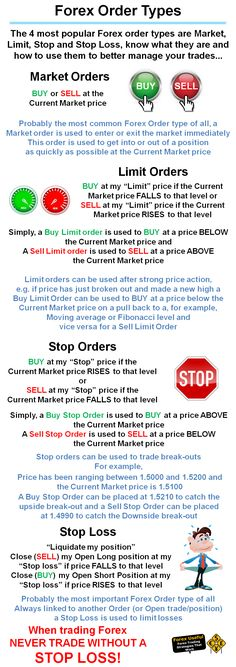 #ForexUseful - Forex Order Types The 4 most popular Forex order types are Market, Limit, Stop and Stop Loss, know what they are and how to use them to better manage your trades… http://forexuseful.com/learn-forex-trading/forex-order-types