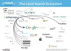 The 2013 US Local Search Ecosystems (GetListed and Moz) with INFOGROUP feeds isolated for ease of viewing.