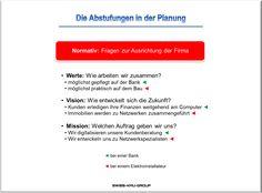 businessplan-online.ch - Normative Fragen