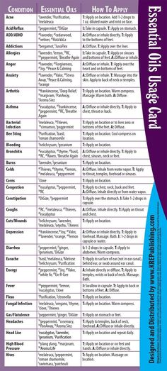 Young Living Essential Oils:  Reference Card