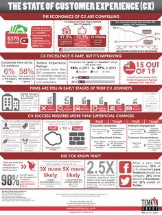 "In honor of Customer Experience Day, Temkin Group created its second annual ""The State of Customer Experience"" infographic. You can see a vertical infographic below or: Click here to download the ..."