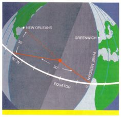 A world globe as a reference tool. synchronize your watches. understanding the international date line International Date Line, Learning Place, Around The World In 80 Days, World Globes, Unit Studies, Travel And Tourism, Study Tips, Damon, Social Studies