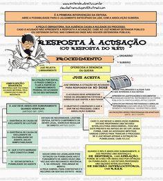 Resposta à AcusaçãO (Resposta Do RéU) Leis, Study, Education, Ohana Tattoo, Dative Case, Military, Studio, Investigations, Teaching