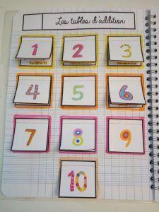 Leçons à manipuler / Leçons interactives en mathématiques: numération, calcul, géométrie, mesure. Pour du CE1-CE2 voire cycle 3. Math 5, Fun Math, Math For Kids, Activities For Kids, Math Charts, Montessori Math, Special Kids, Teaching French, Spanish Class