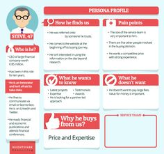 Buyer personas are a valuable component of successful customer journey mapping. We examine some real buyer persona examples. Inbound Marketing, Content Marketing Strategy, Marketing Plan, Social Media Marketing, Digital Marketing, Marketing Process, Marketing Automation, Facebook Marketing, Internet Marketing