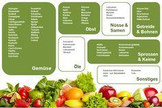 Basische Lebensmittel Tabelle | Gesundes Wasser - Aktiv Trinken!