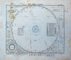 Stielers Hand-Atlas, 1853 -- Das Planeten-System (1853) Zonnestelsel / Solar System